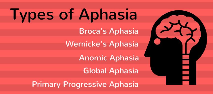 types of aphasia