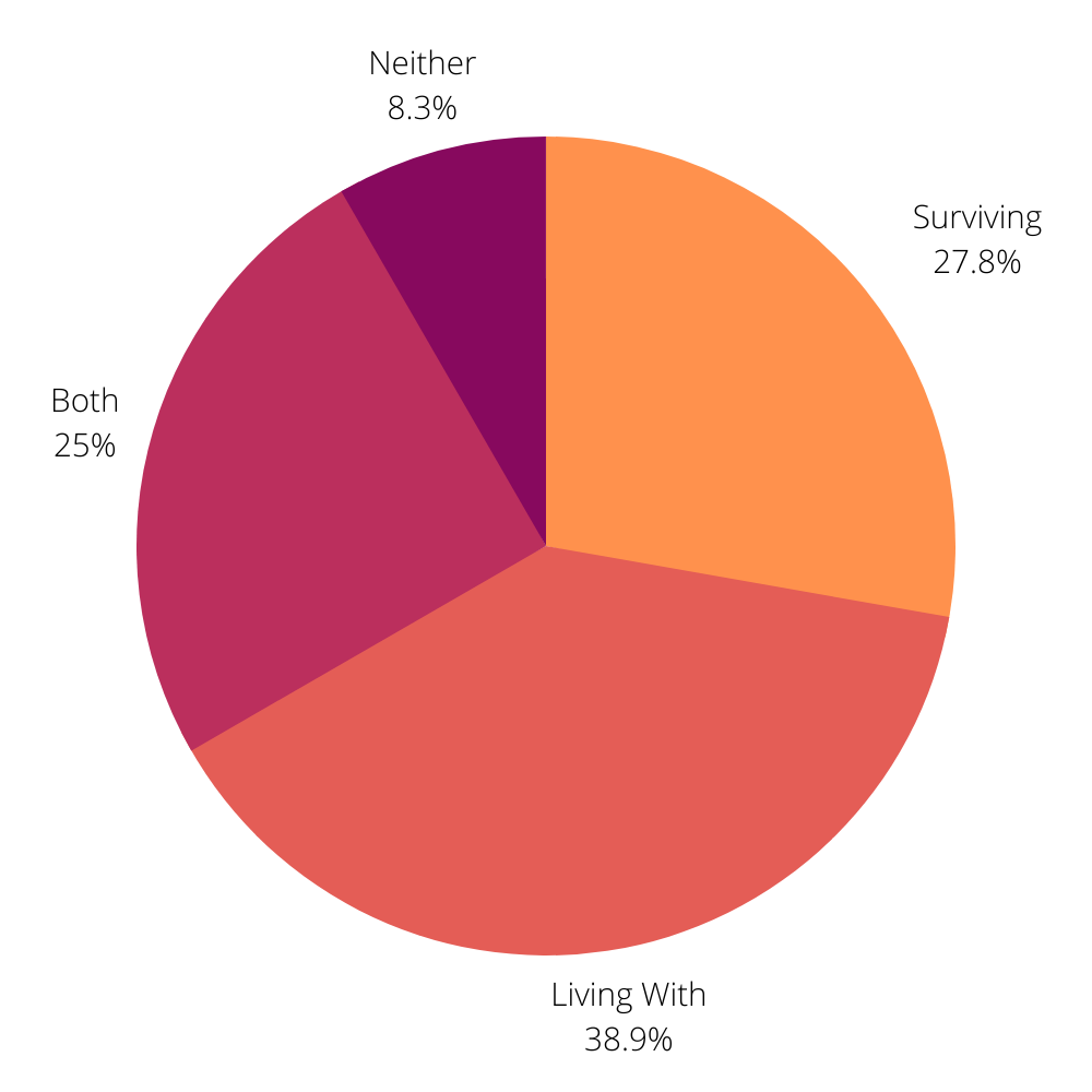 Living With vs Surviving