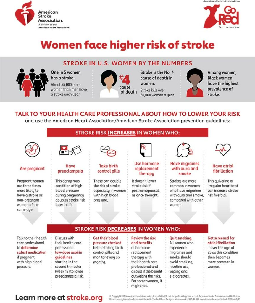 women and stroke infographic